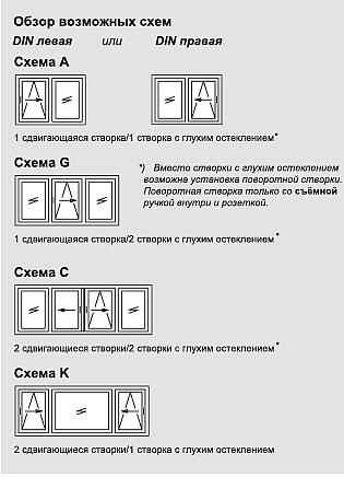 Схемы открывания окон и дверей