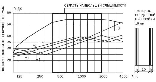 Новгороде авто нижнем шумоизоляция в